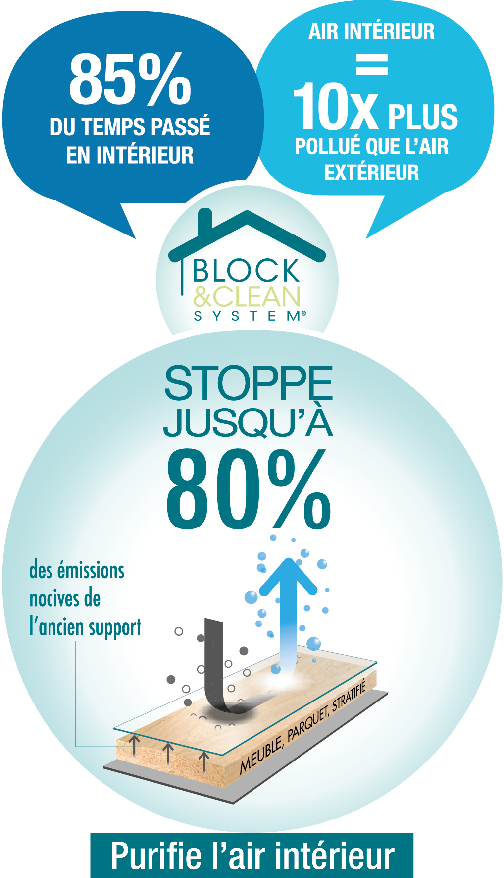 Explications Technologie Block and Clean System