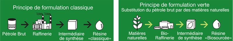 schéma nature protect